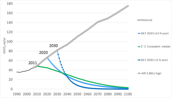 Figure 1. Global emission scenarios until 2100