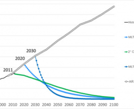 Figure. Global emission scenarios until 2100