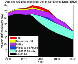"""Figures from """"Renewable transitions and the net energy from oil liquids: A scenarios study"""""""