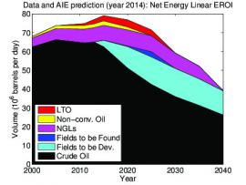 "Figures from ""Renewable transitions and the net energy from oil liquids: A scenarios study"""